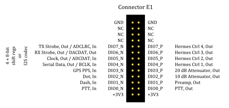 GPIO connections