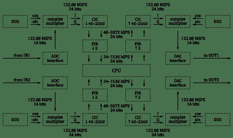SDR transceiver