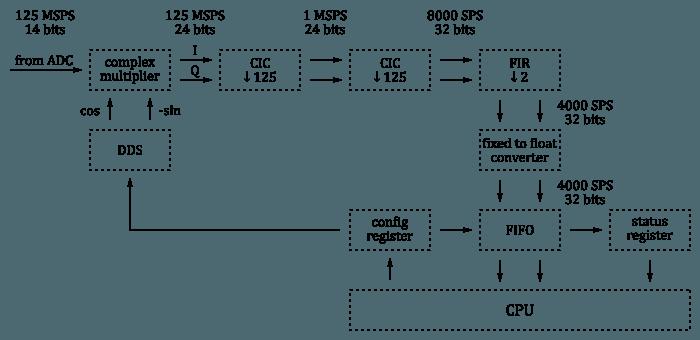 Multiband FT8 transceiver