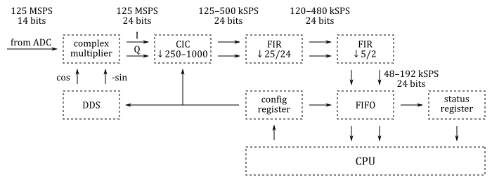 SDR receiver compatible with HPSDR