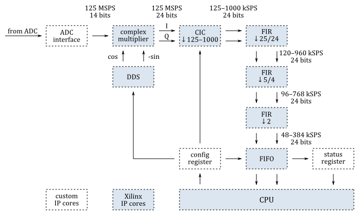 SDR transceiver compatible with HPSDR