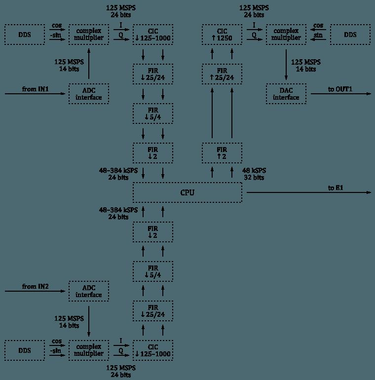 SDR (Software Defined Radio) Transceiver - Page 8 - Redpitaya Forum